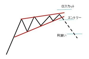 登っていく形のウェッジ参考図