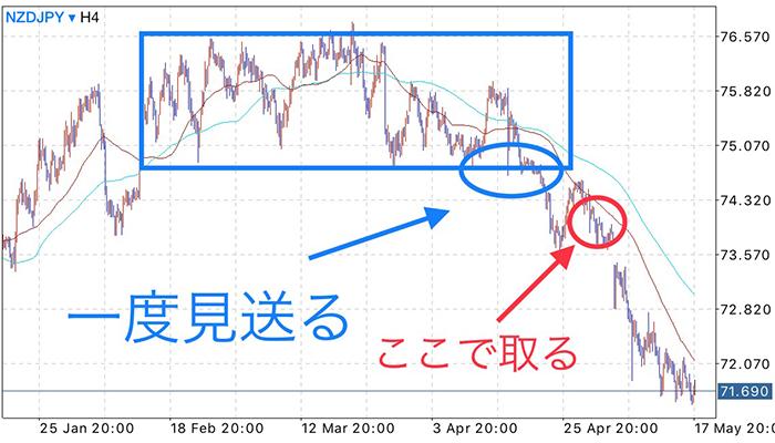 FXにおける押し目買い方法の解説画像