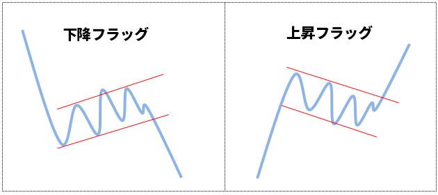 チャートパターン「フラッグ」で見極める