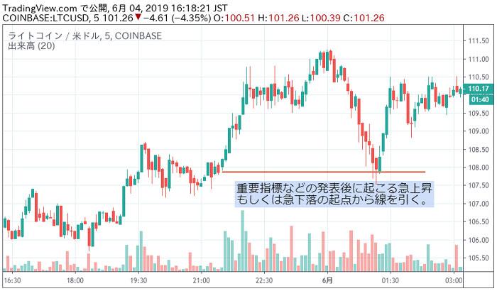 FXライン引き方講座:急上昇か急下落した所を起点に引く