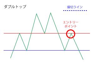 ダブルトップのエントリーポイントと損切ラインの画像1