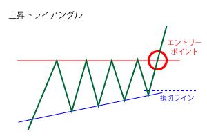 上昇トライアングルのエントリーポイントと損切ラインの画像