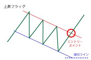 上昇フラッグのエントリーポイントと損切ラインの画像