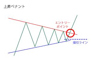 上昇フラッグのエントリーポイントと損切ライン1