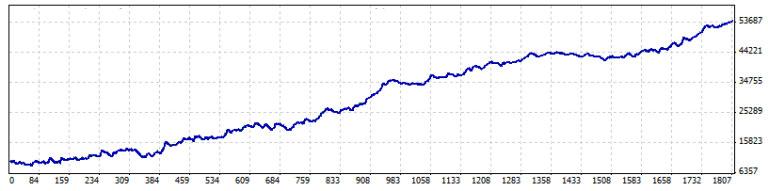 資産のグラフが右肩上がりである事が重要