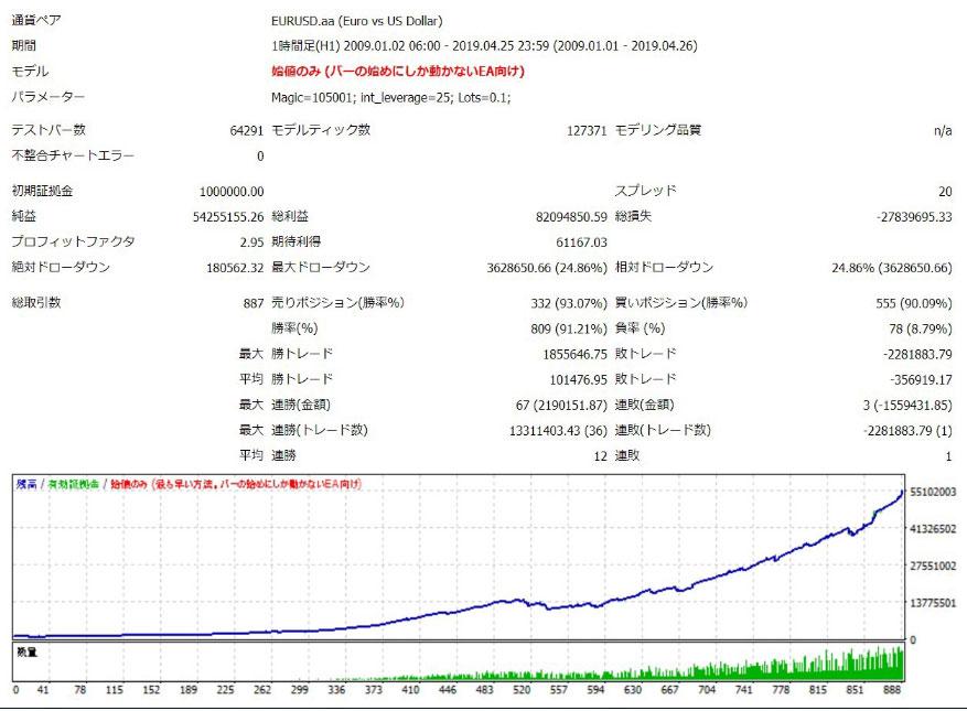 クロスシステムのEURJPYバックデータ