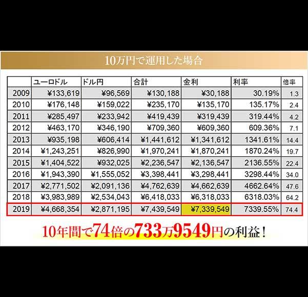 クロスシステム証拠金10万円の実績表