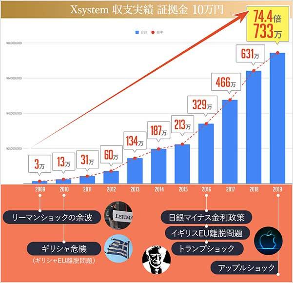 クロスシステム証拠金10万円の実績チャート