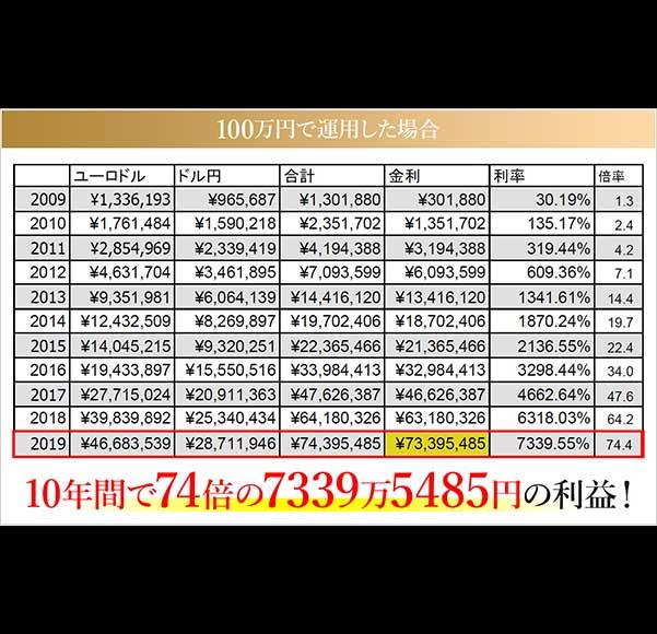 クロスシステム証拠金100万円の実績表