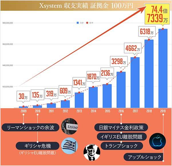 クロスシステム証拠金100万円の実績チャート