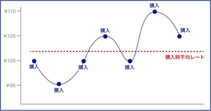SBIFXが提供する「積立FX」とは?解説画像
