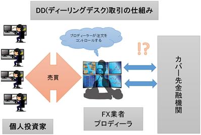 DD方式の解説画像①