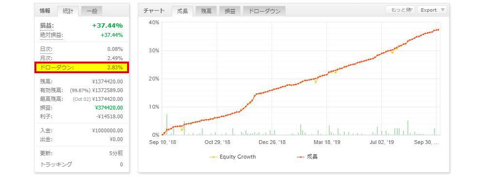 FX自動売買ツール「プライベートEA(サルバ)」のドローダウン率