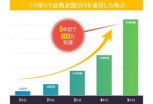 FX自動売買ツールプライベートEA(サルバ)の利益予測①